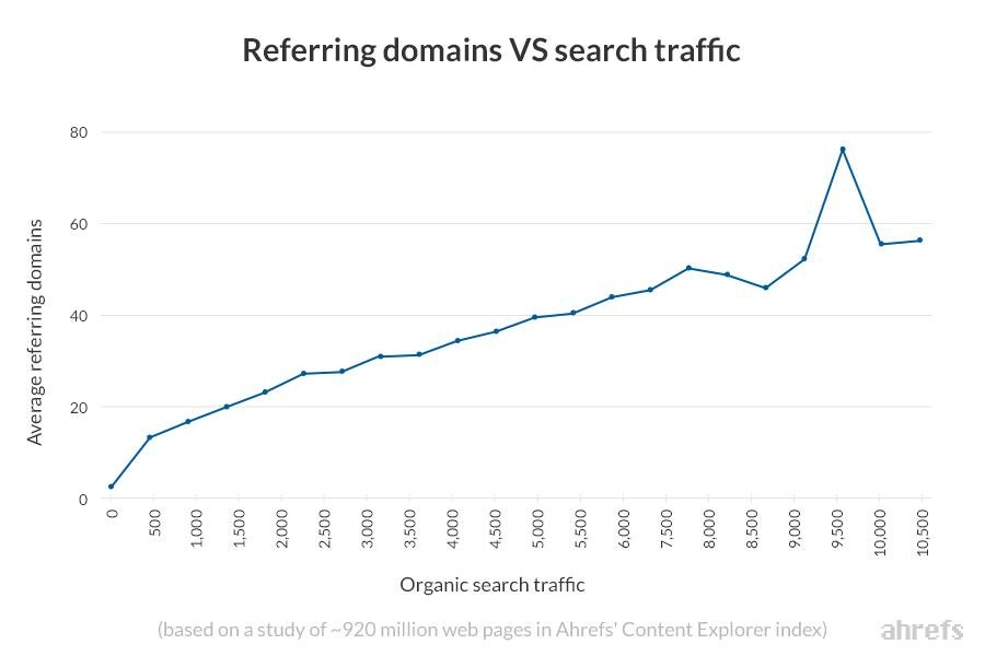 Graf prirodzenej návštevnosti z vyhľadávania v závislosti na počte odkazujúcich webov. (zdroj Ahrefs.com)