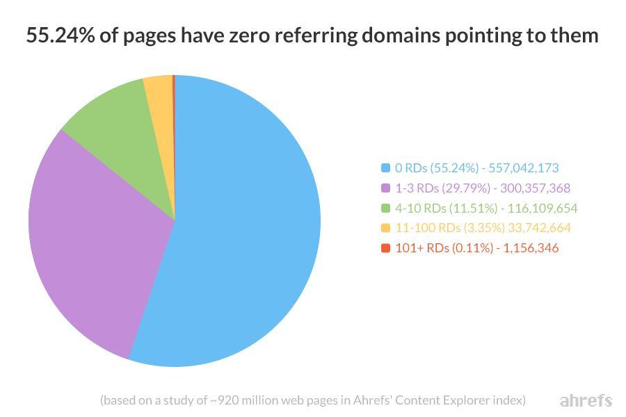 Graf znázorňujúci pomer počtu odkazov pre 920 miliónov webov.