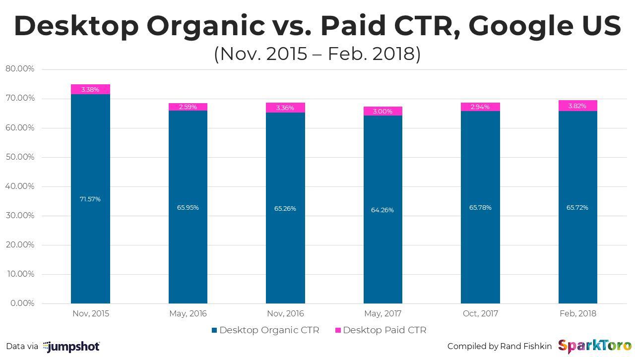 Graf znázorňujúci pomer preklikov na platenú PPC reklamu VS prirodzené výsledky vyhľadávania