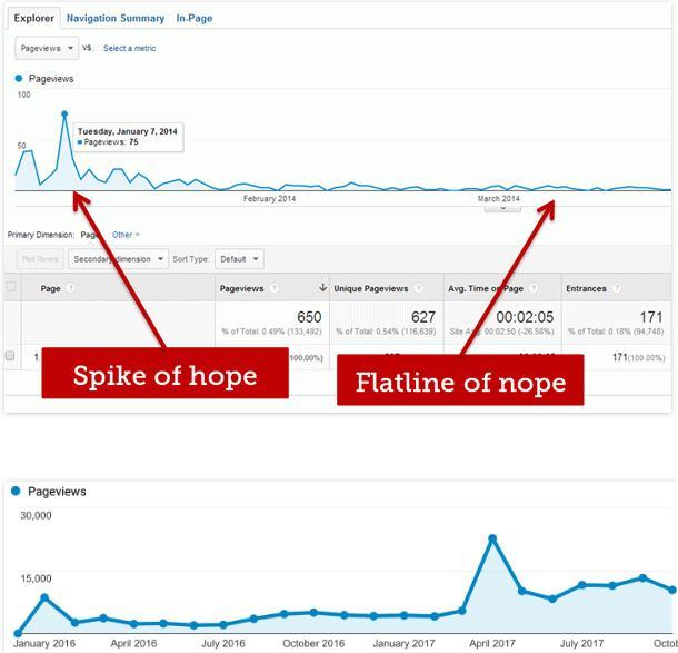 Graf znázorňujúci krivku návštevnosti pri PPC reklame a pri SEO optimalizácii. (zdroj Ahrefs.com)