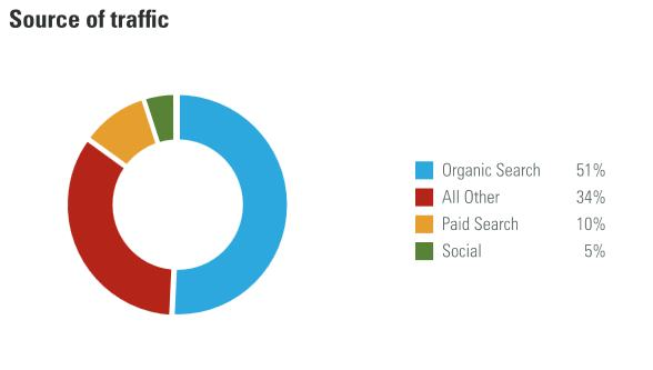 Graf znázorňujúci zroje návštevnosti z výskumu (zdroj Brightedge.com)